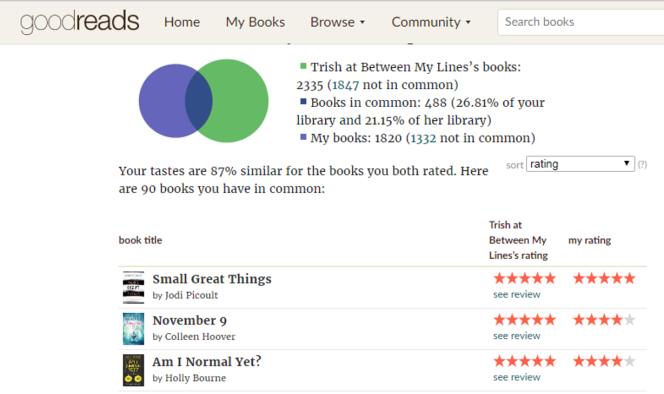 Book Rating Twin Trish